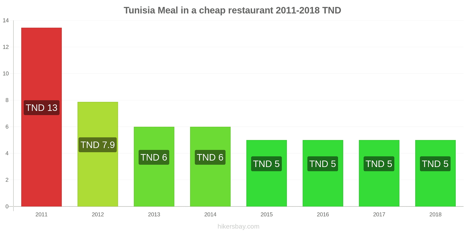 Tunisia price changes Meal in a cheap restaurant hikersbay.com