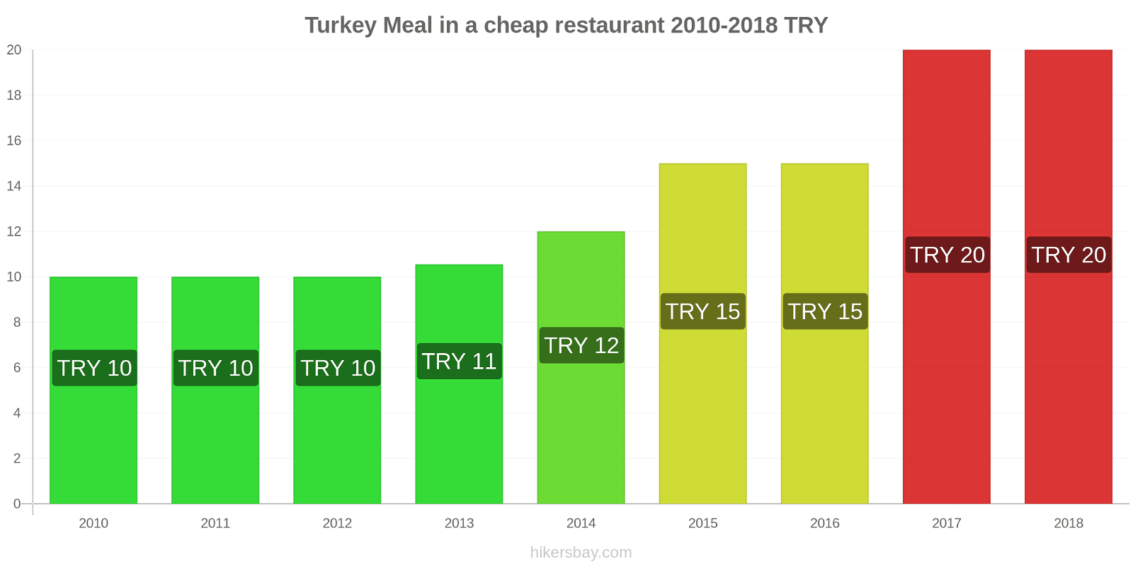 Turkey price changes Meal in a cheap restaurant hikersbay.com