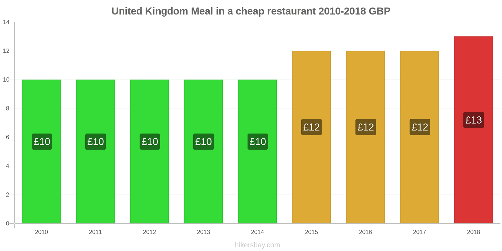 United Kingdom price changes Meal in a cheap restaurant hikersbay.com