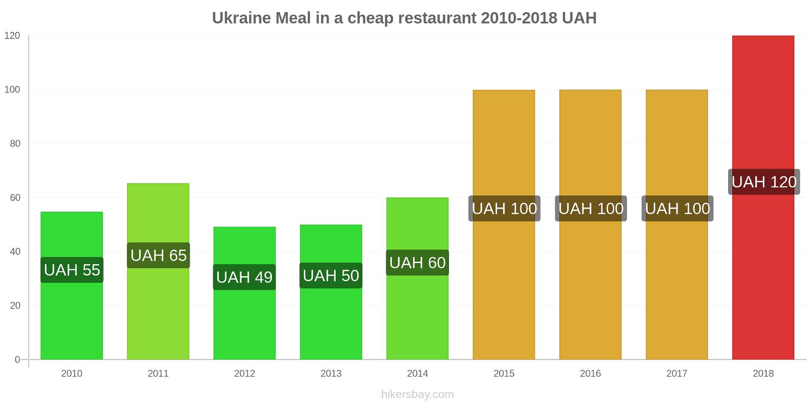 Ukraine price changes Meal in a cheap restaurant hikersbay.com