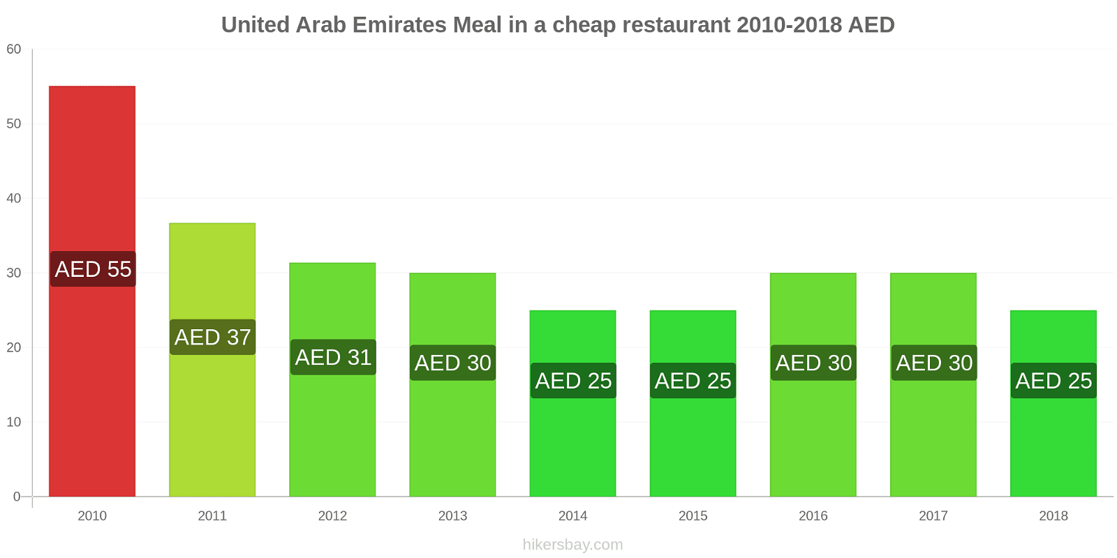 United Arab Emirates price changes Meal in a cheap restaurant hikersbay.com