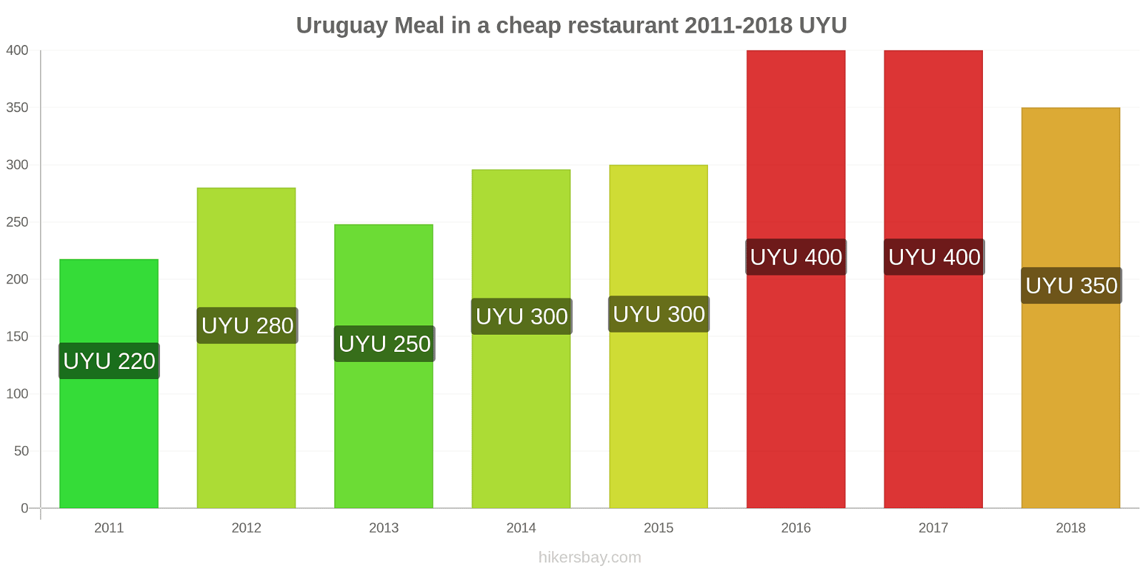 Uruguay price changes Meal in a cheap restaurant hikersbay.com