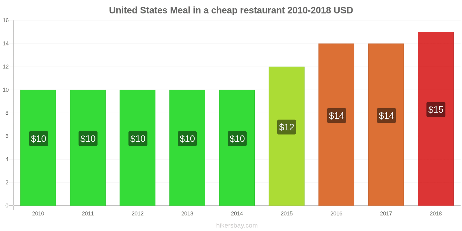 United States price changes Meal in a cheap restaurant hikersbay.com