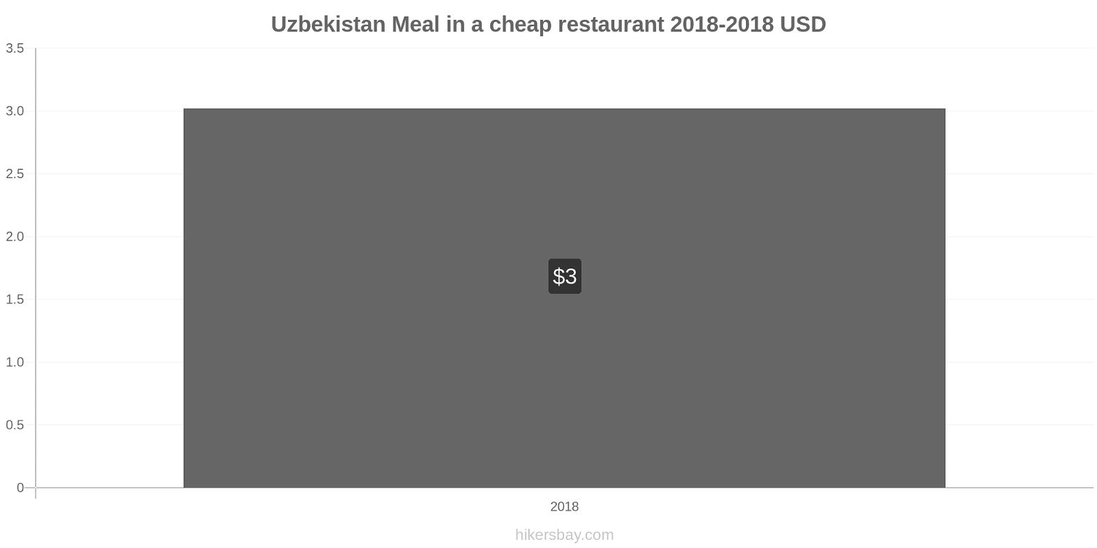 Uzbekistan price changes Meal in a cheap restaurant hikersbay.com