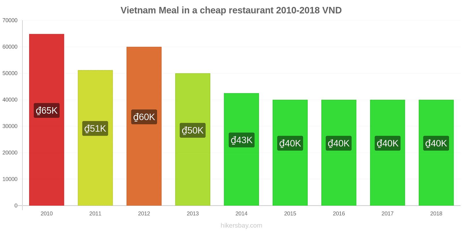 Vietnam price changes Meal in a cheap restaurant hikersbay.com