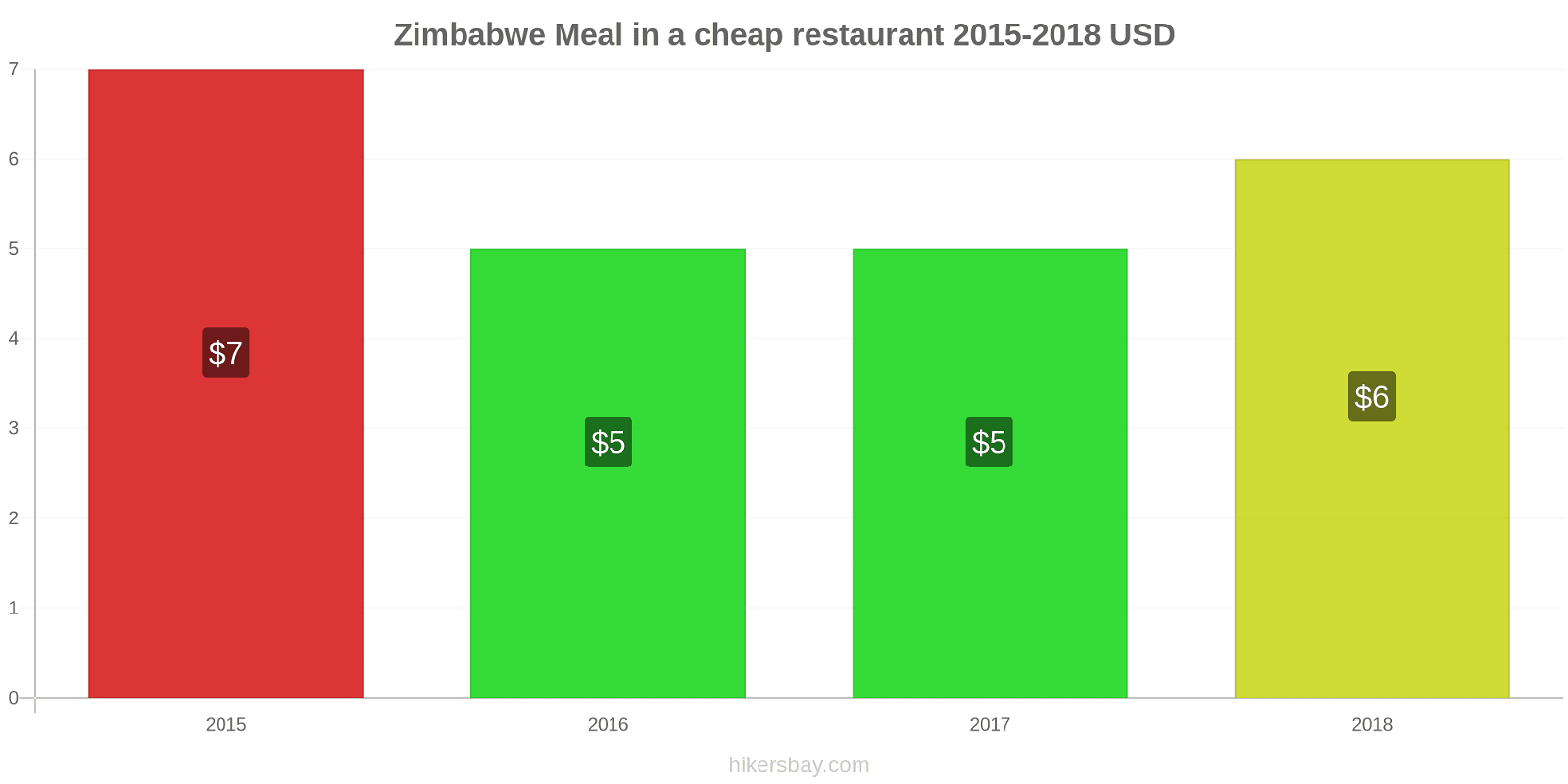 Zimbabwe price changes Meal in a cheap restaurant hikersbay.com