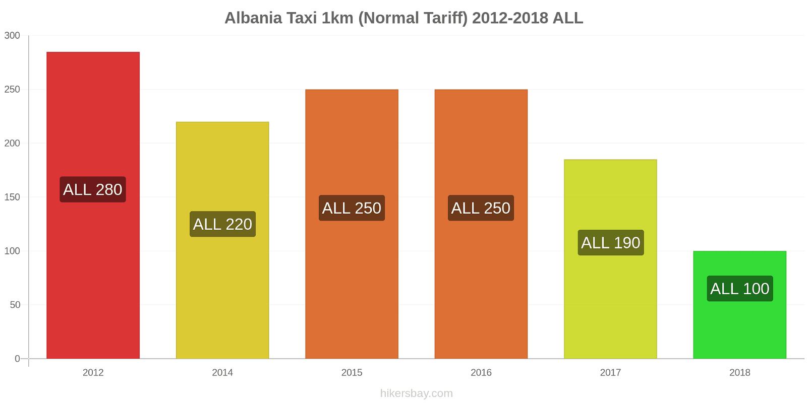 Albania price changes Taxi 1km (Normal Tariff) hikersbay.com