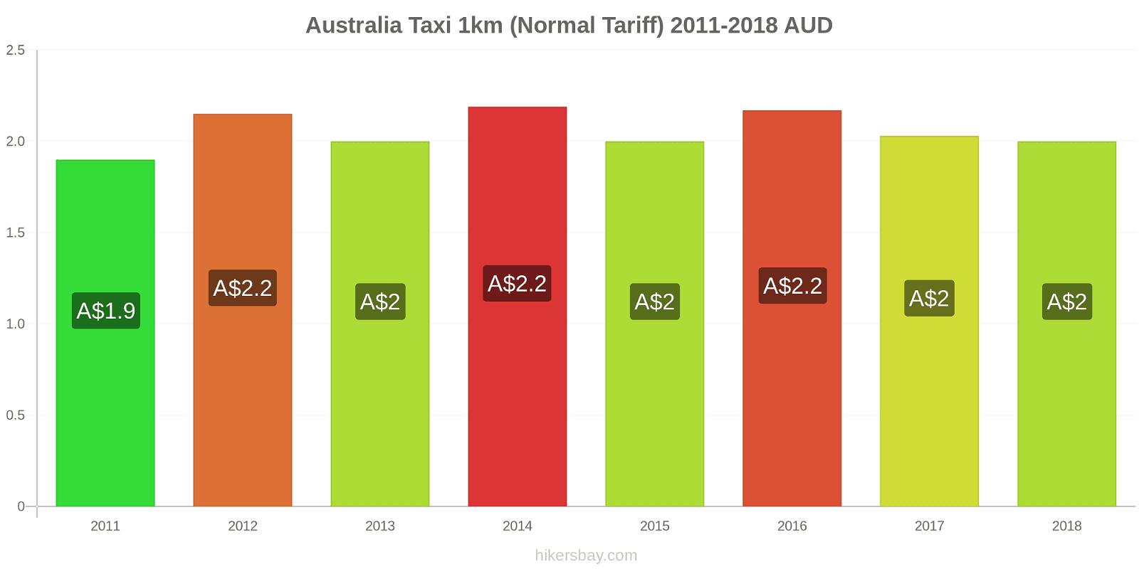 Australia price changes Taxi 1km (Normal Tariff) hikersbay.com