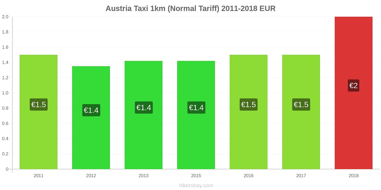 Austria price changes Taxi 1km (Normal Tariff) hikersbay.com