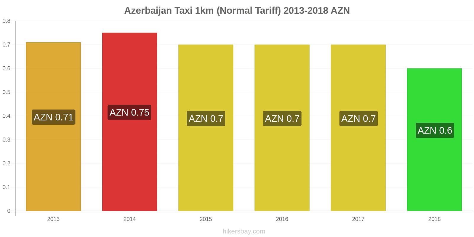 Azerbaijan price changes Taxi 1km (Normal Tariff) hikersbay.com
