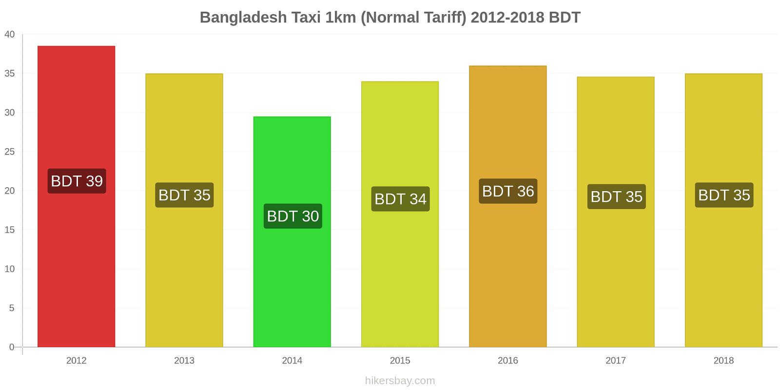 Bangladesh price changes Taxi 1km (Normal Tariff) hikersbay.com