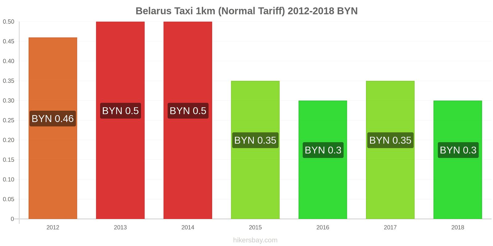Belarus price changes Taxi 1km (Normal Tariff) hikersbay.com