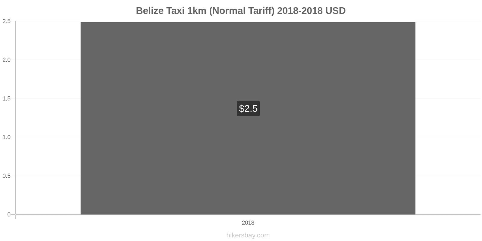 Belize price changes Taxi 1km (Normal Tariff) hikersbay.com
