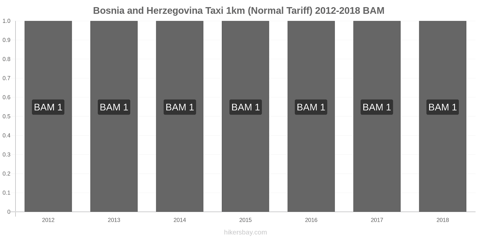 Bosnia and Herzegovina price changes Taxi 1km (Normal Tariff) hikersbay.com