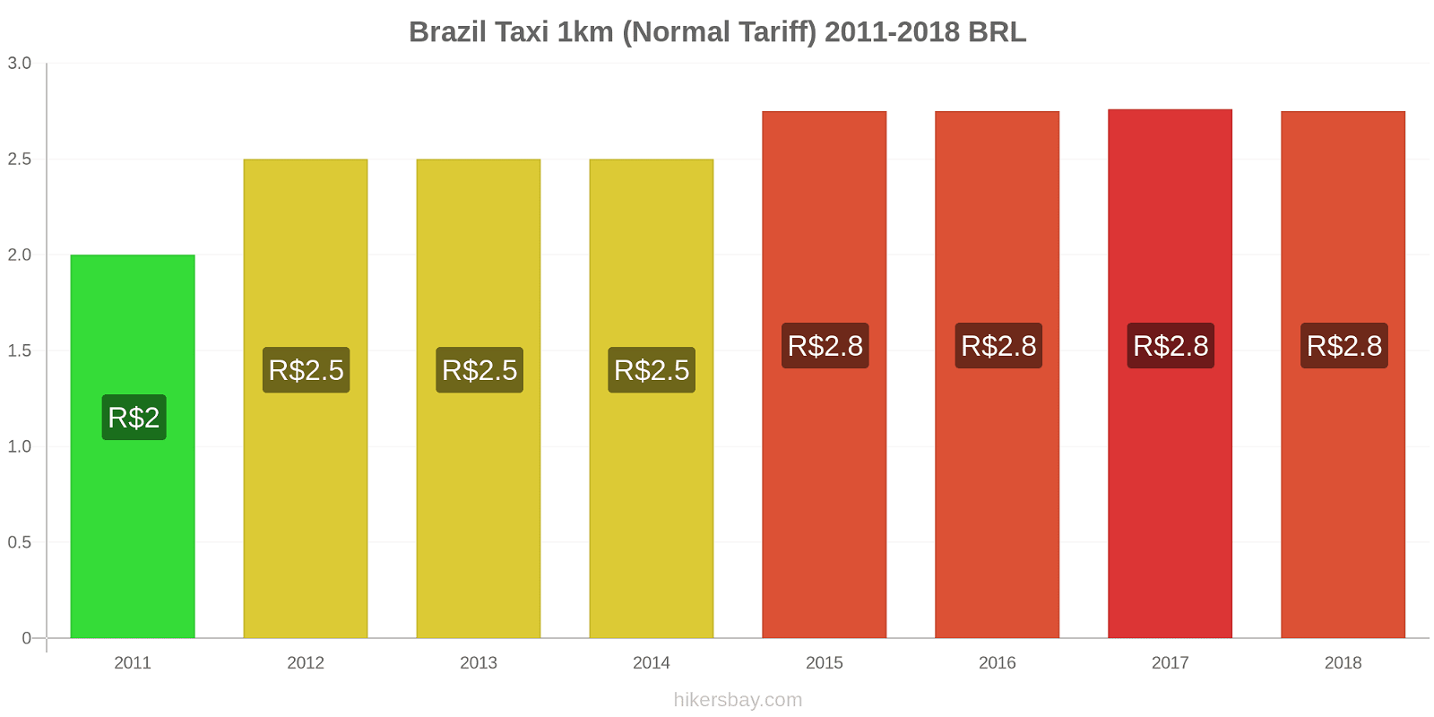 Brazil price changes Taxi 1km (Normal Tariff) hikersbay.com