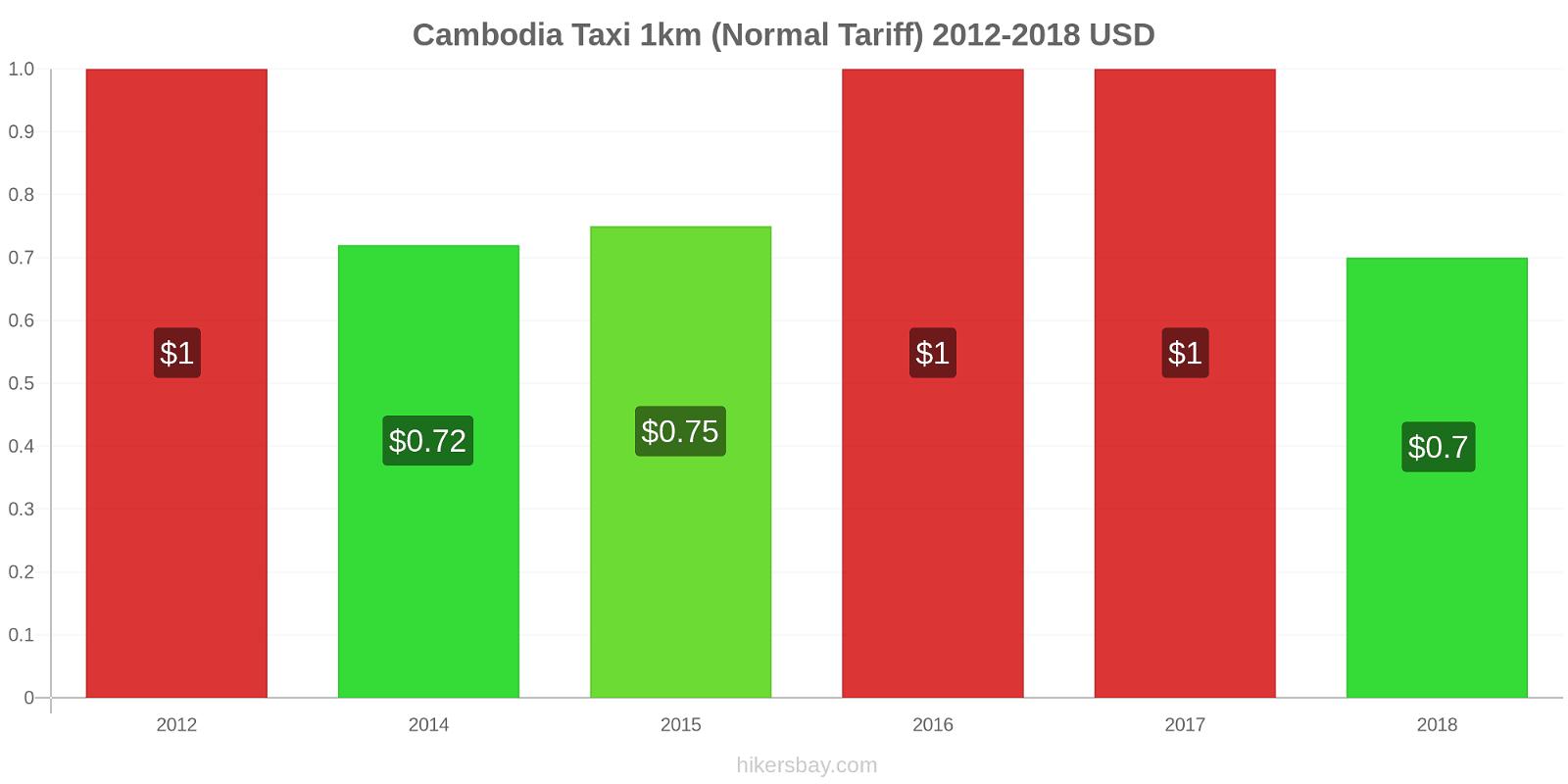 Cambodia price changes Taxi 1km (Normal Tariff) hikersbay.com