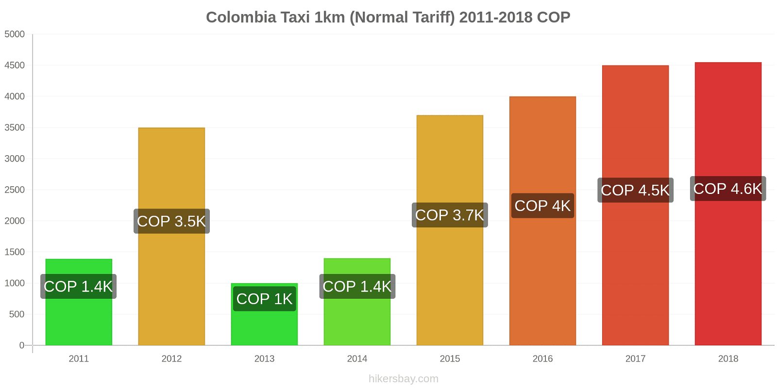 Colombia price changes Taxi 1km (Normal Tariff) hikersbay.com