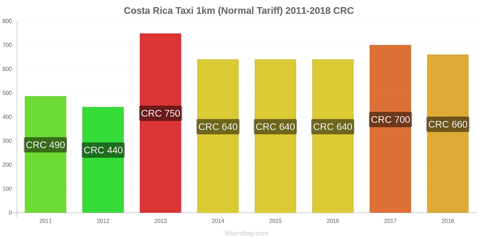 Costa Rica price changes Taxi 1km (Normal Tariff) hikersbay.com