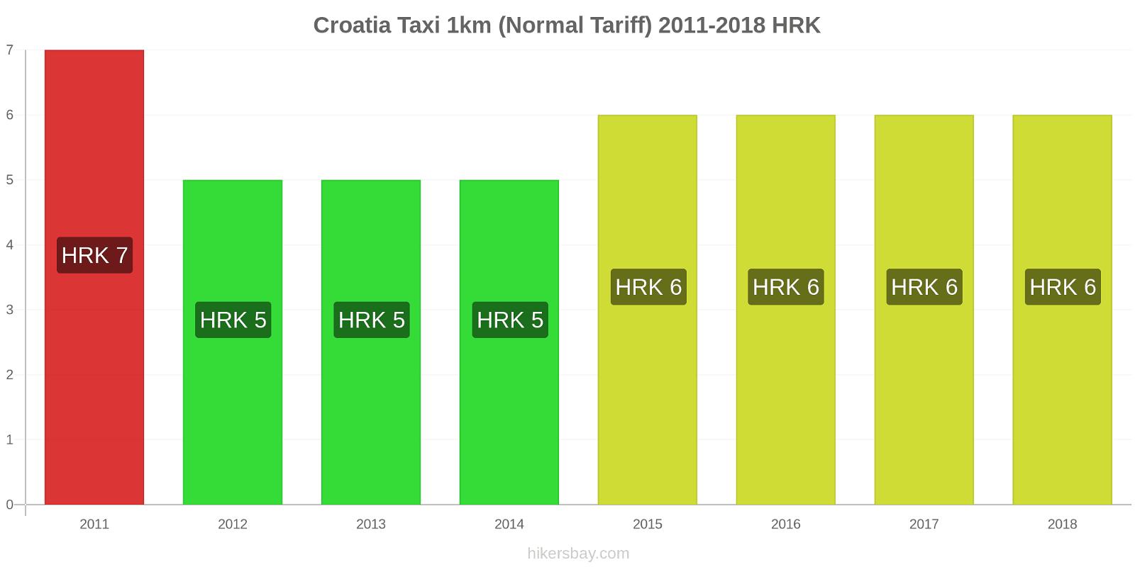 Croatia price changes Taxi 1km (Normal Tariff) hikersbay.com