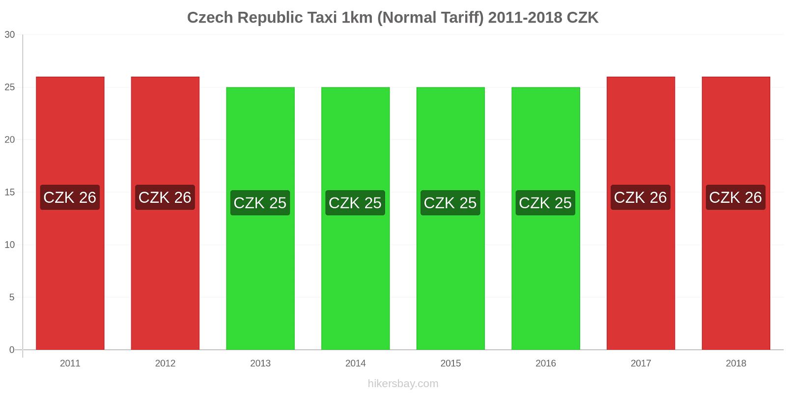 Czech Republic price changes Taxi 1km (Normal Tariff) hikersbay.com