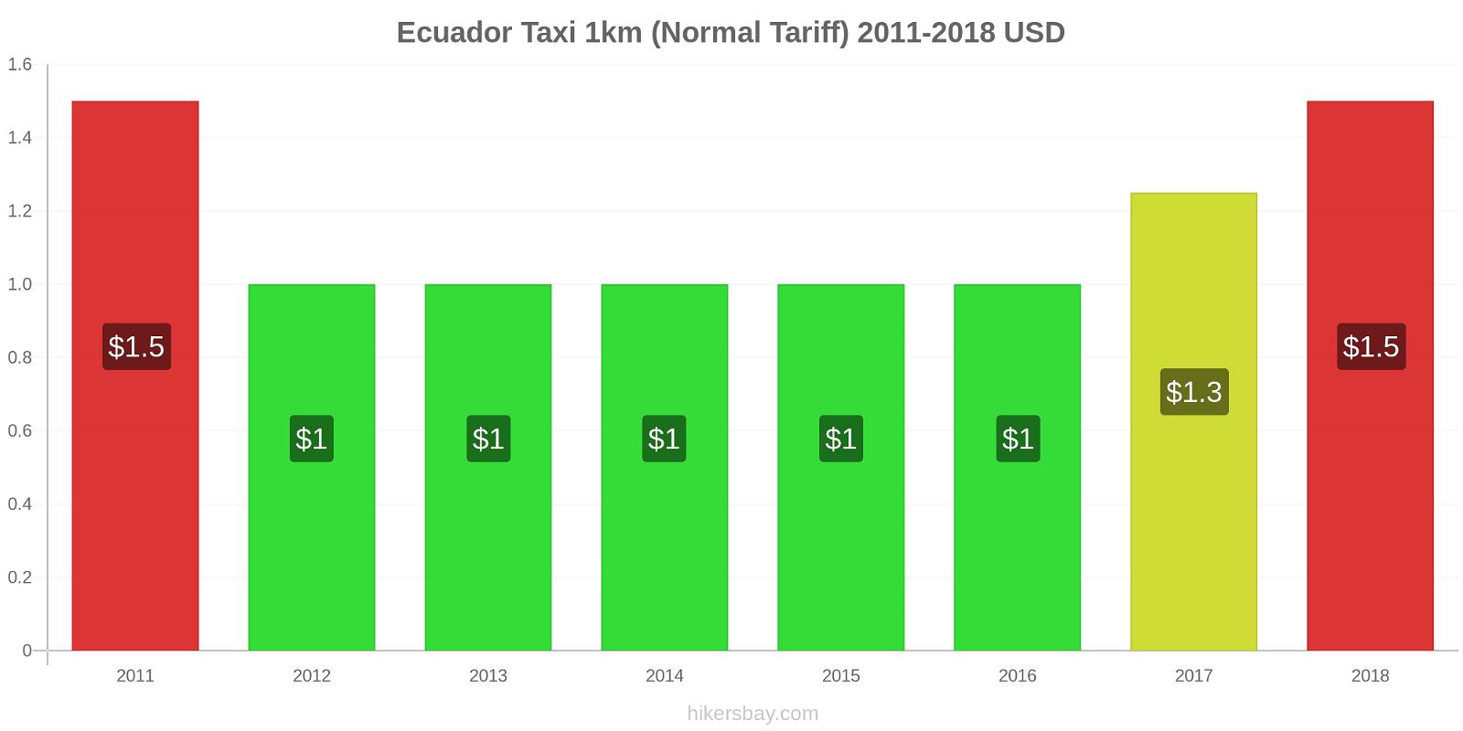 Ecuador price changes Taxi 1km (Normal Tariff) hikersbay.com
