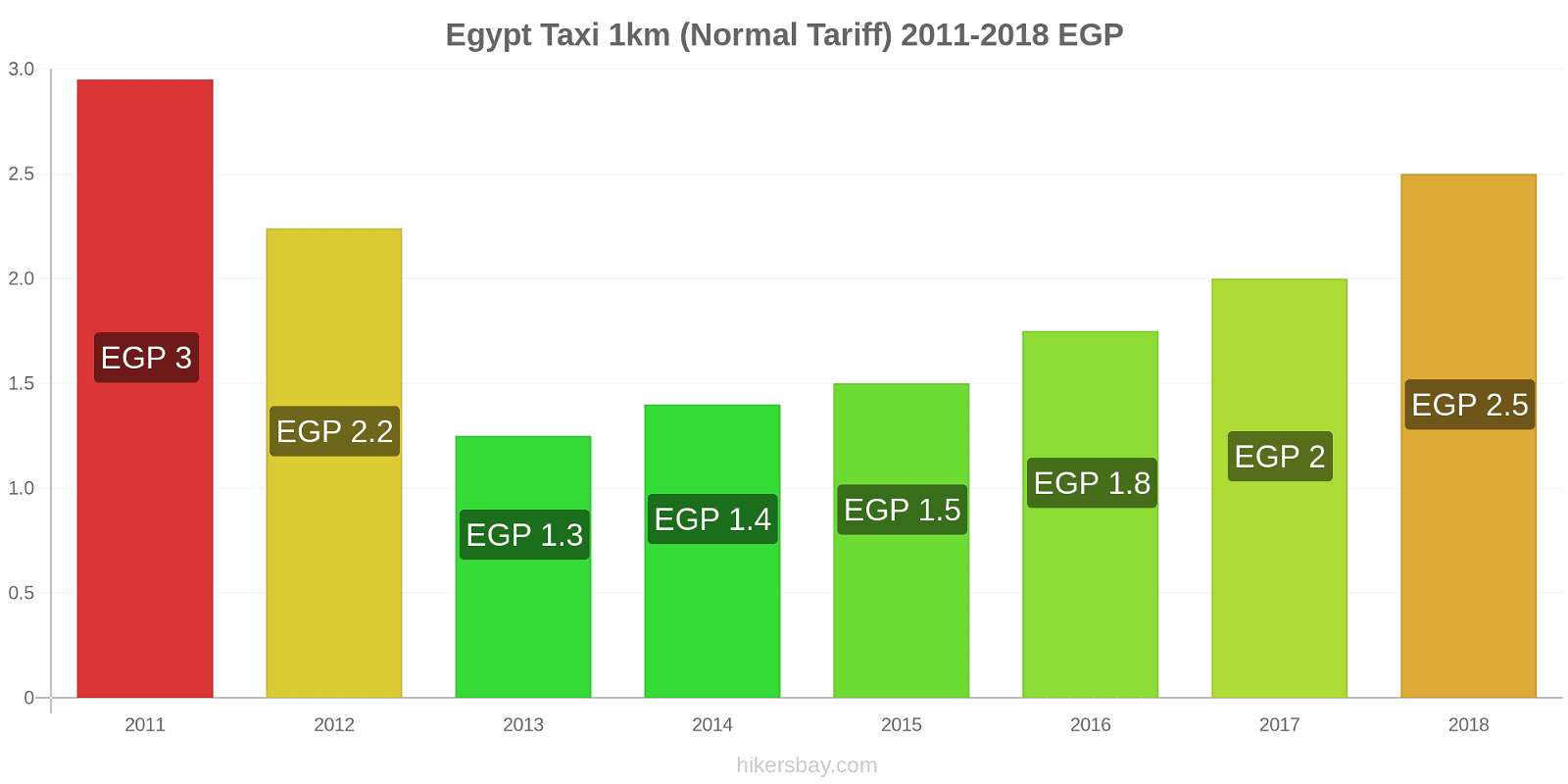 Egypt price changes Taxi 1km (Normal Tariff) hikersbay.com