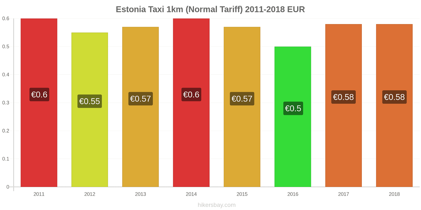 Estonia price changes Taxi 1km (Normal Tariff) hikersbay.com