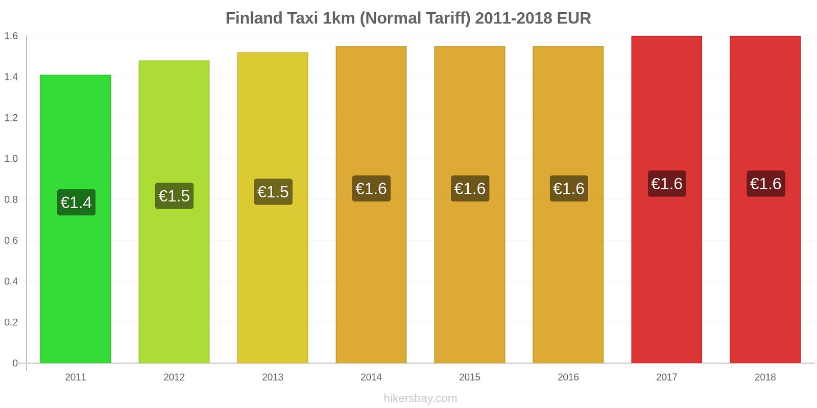 Finland price changes Taxi 1km (Normal Tariff) hikersbay.com