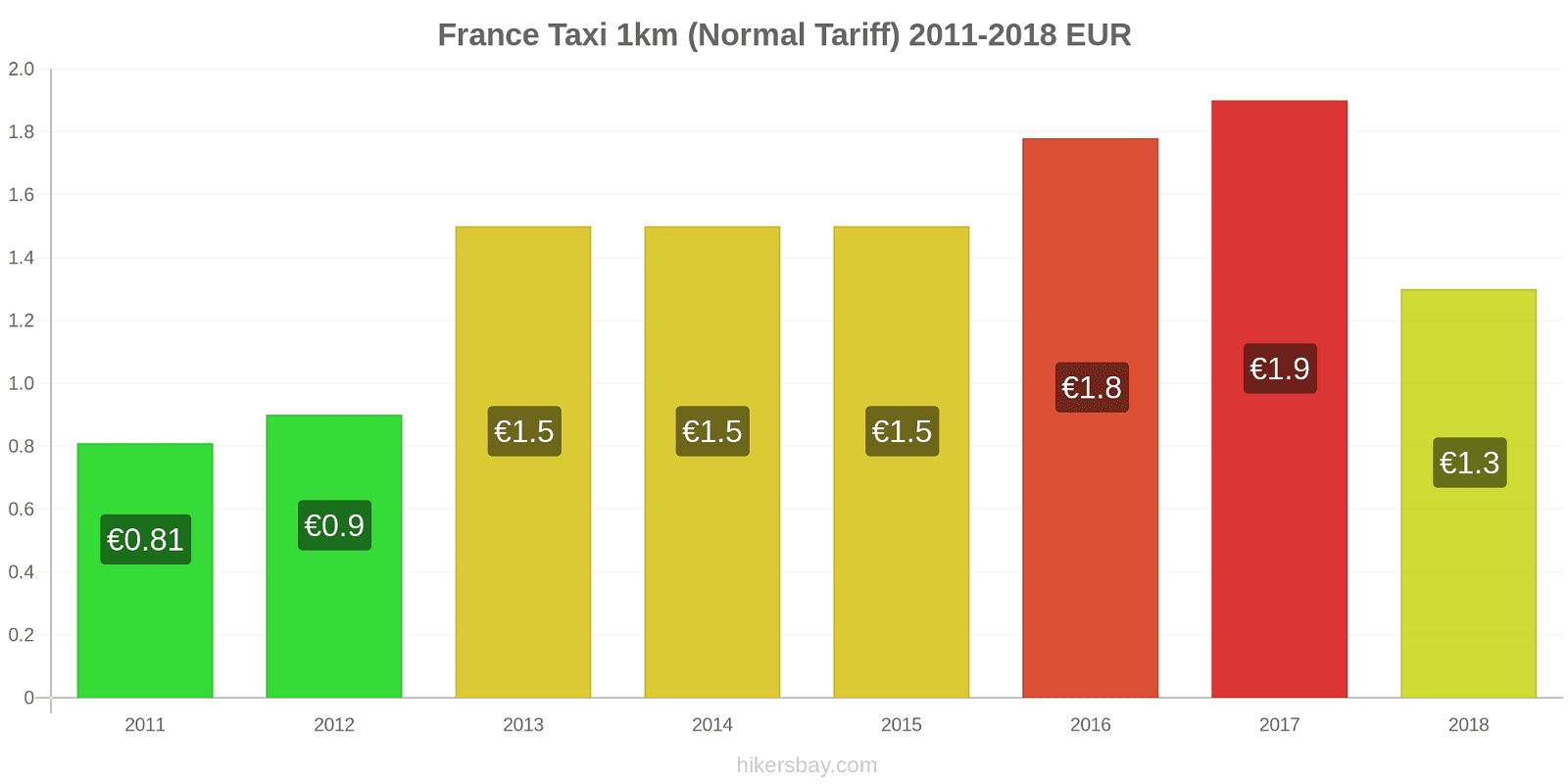 France price changes Taxi 1km (Normal Tariff) hikersbay.com