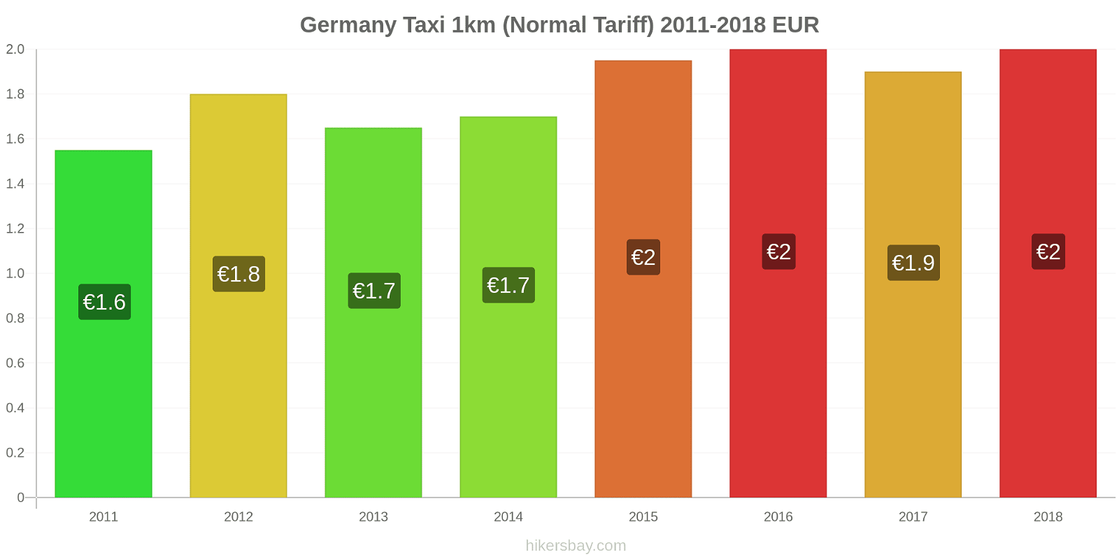 Germany price changes Taxi 1km (Normal Tariff) hikersbay.com
