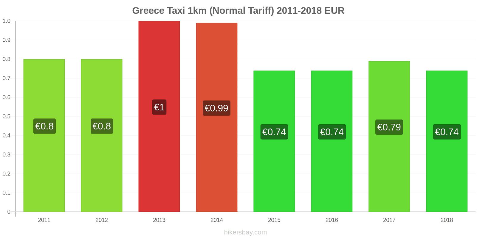 Greece price changes Taxi 1km (Normal Tariff) hikersbay.com