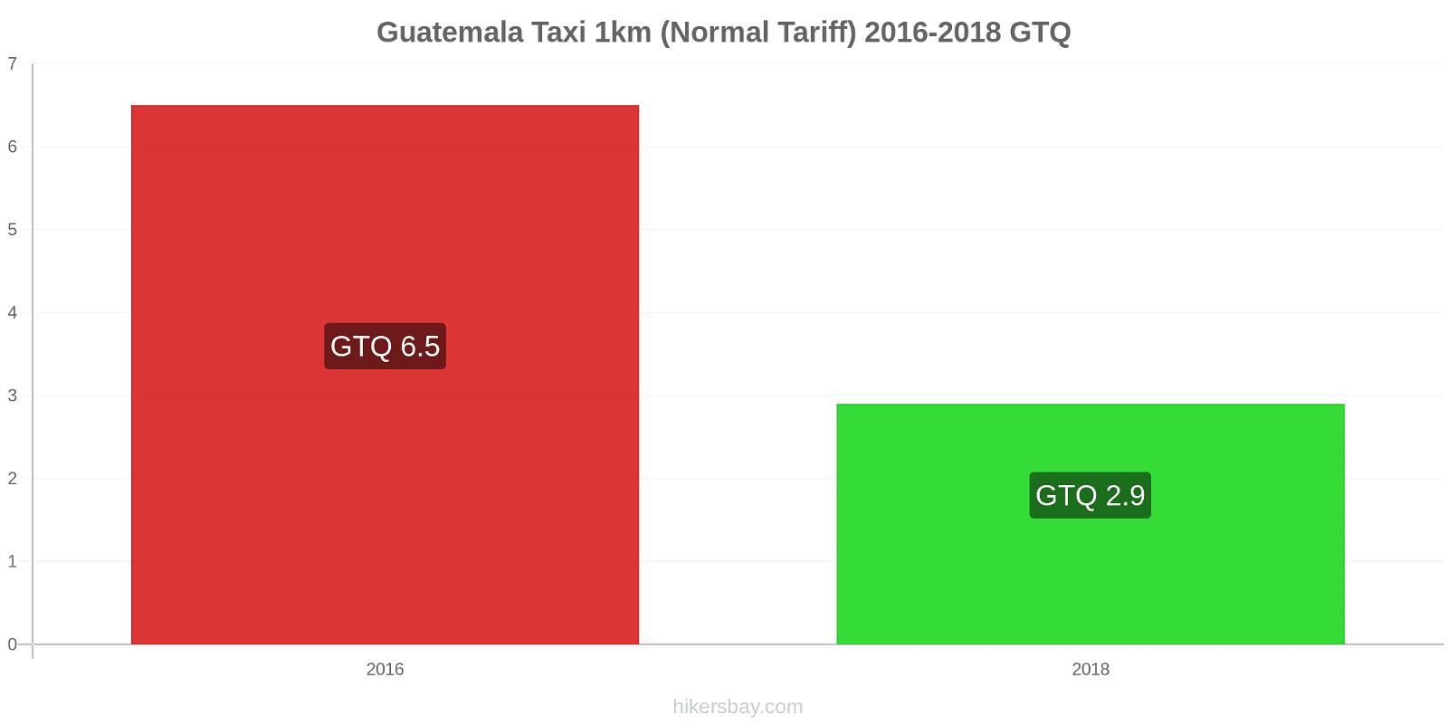 Guatemala price changes Taxi 1km (Normal Tariff) hikersbay.com