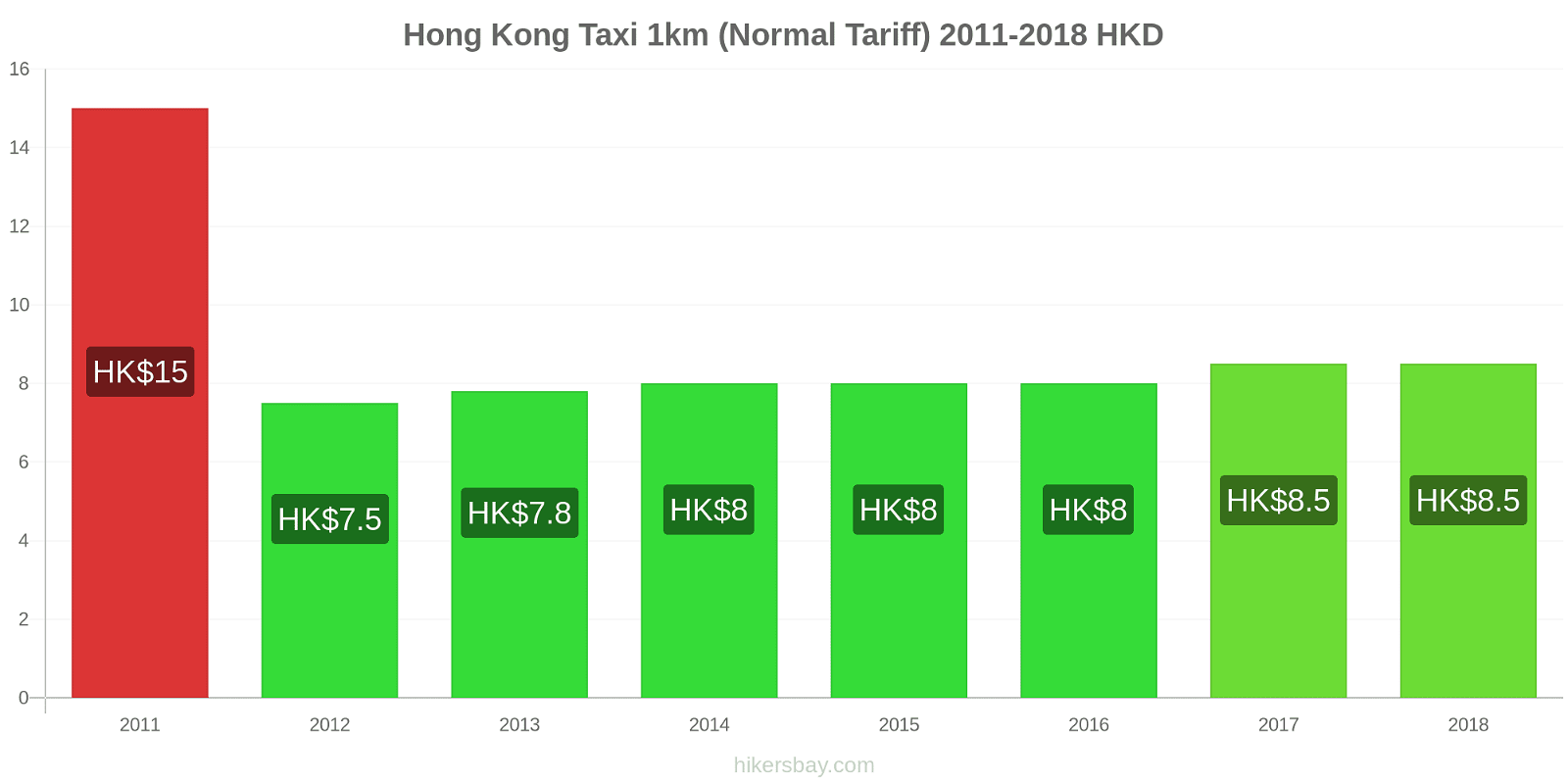 Hong Kong price changes Taxi 1km (Normal Tariff) hikersbay.com