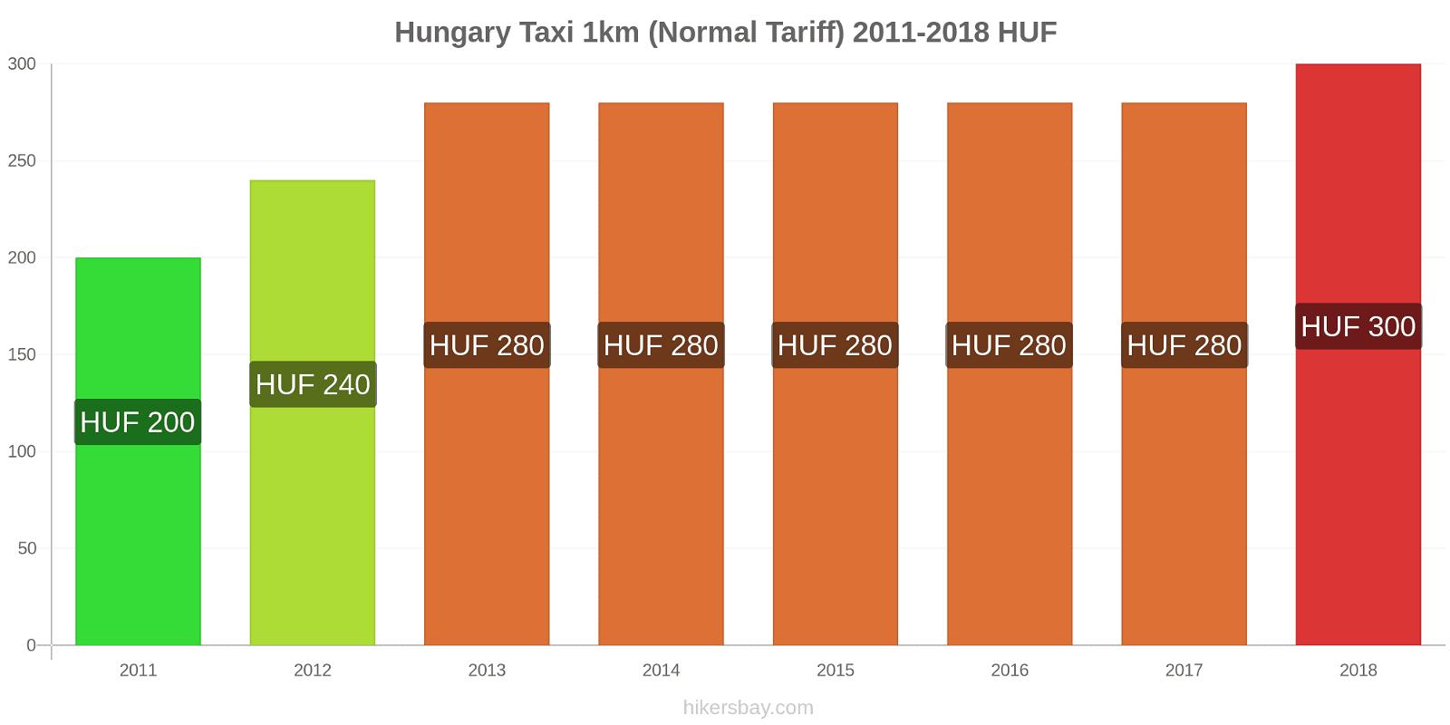 Hungary price changes Taxi 1km (Normal Tariff) hikersbay.com
