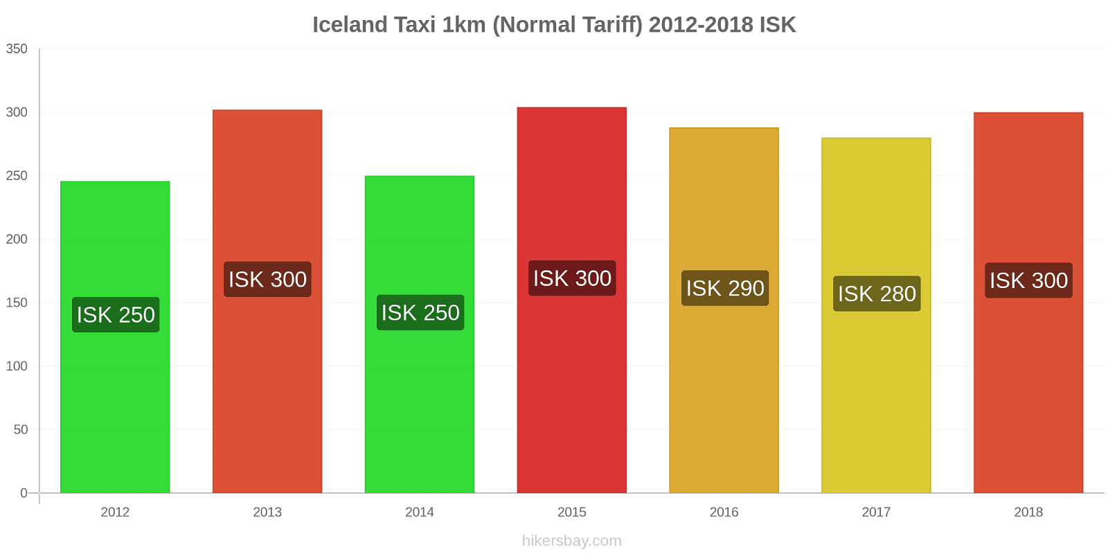 Iceland price changes Taxi 1km (Normal Tariff) hikersbay.com