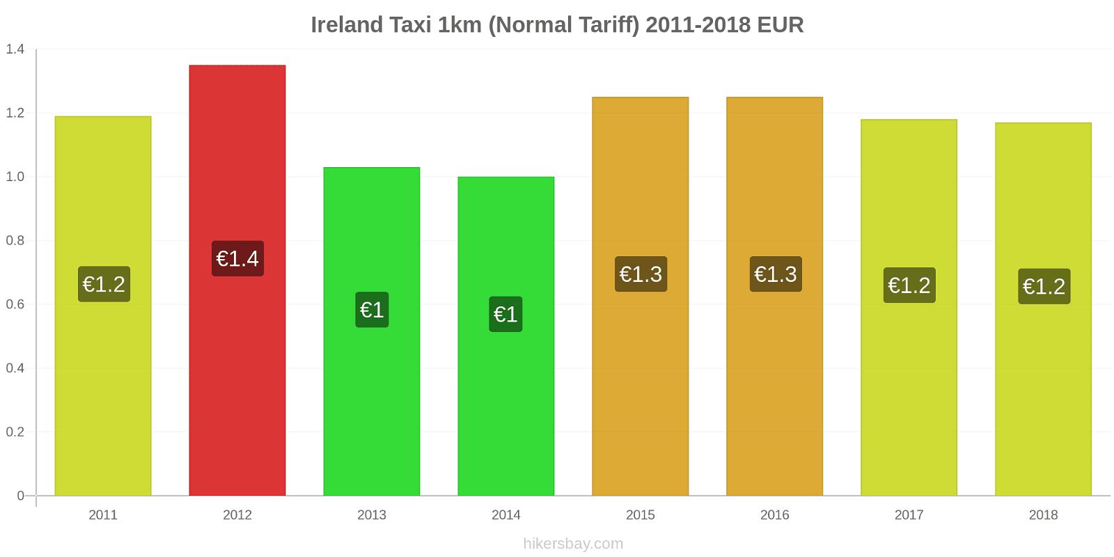 Ireland price changes Taxi 1km (Normal Tariff) hikersbay.com