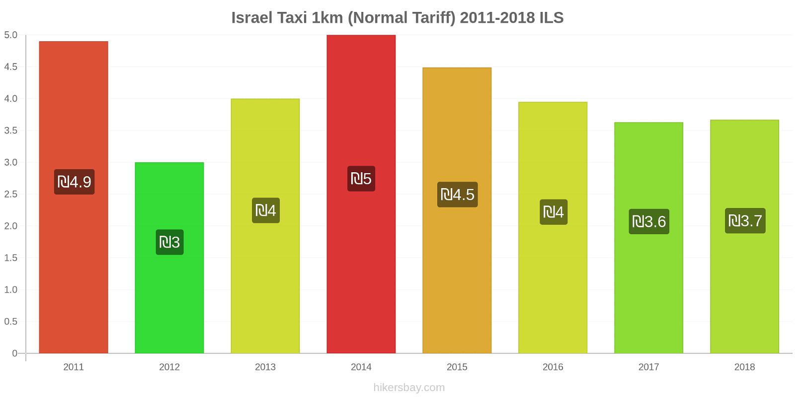 Israel price changes Taxi 1km (Normal Tariff) hikersbay.com