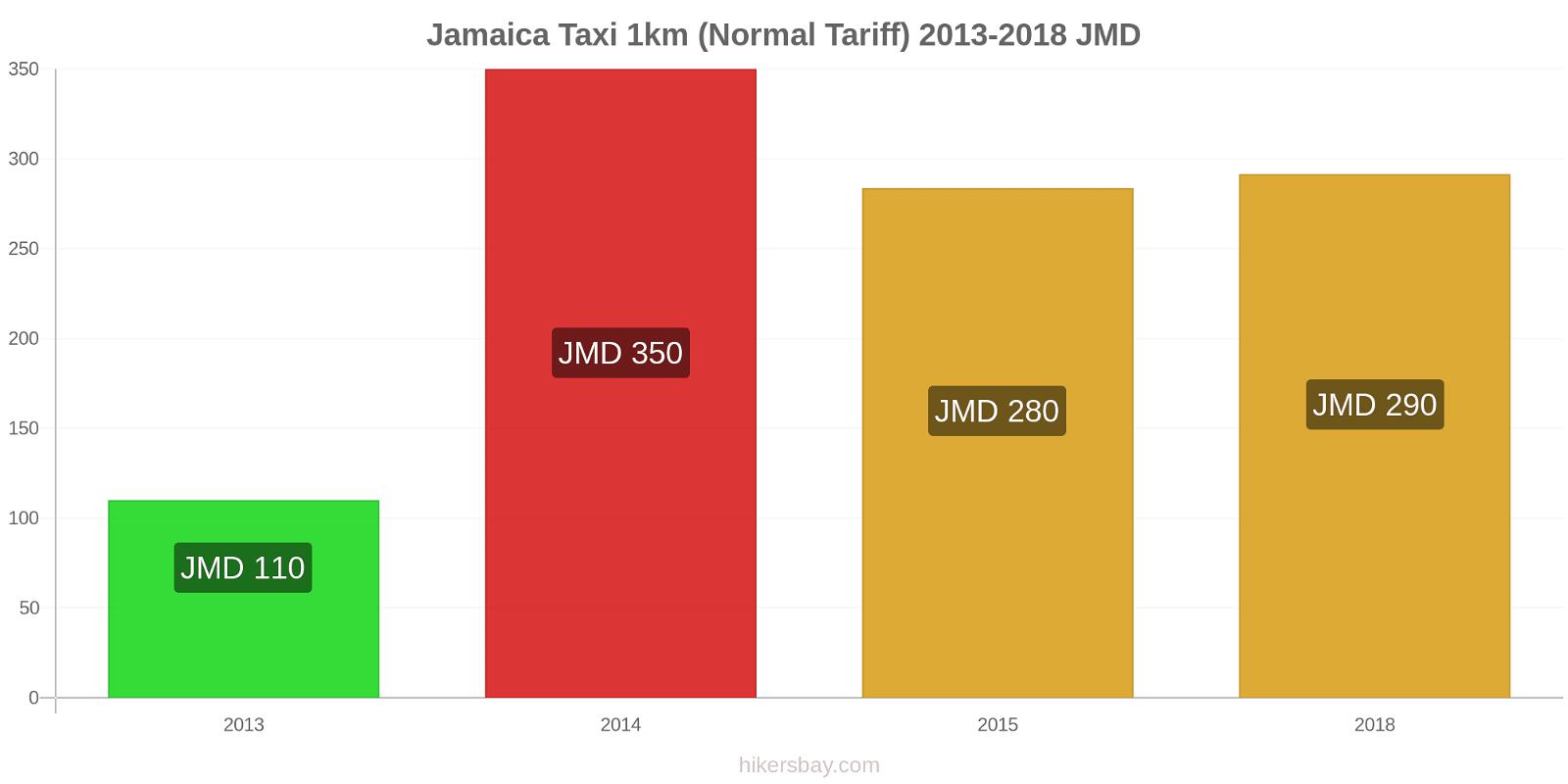 Jamaica price changes Taxi 1km (Normal Tariff) hikersbay.com