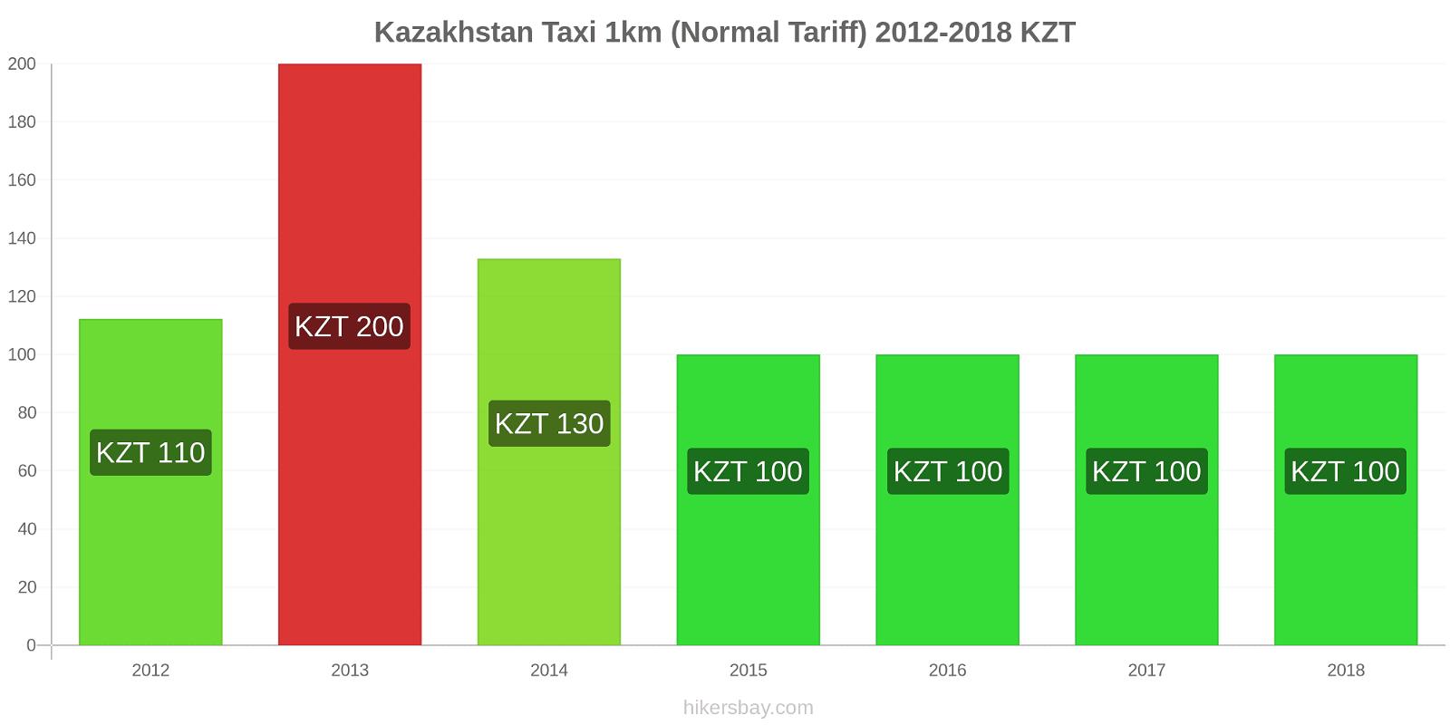 Kazakhstan price changes Taxi 1km (Normal Tariff) hikersbay.com