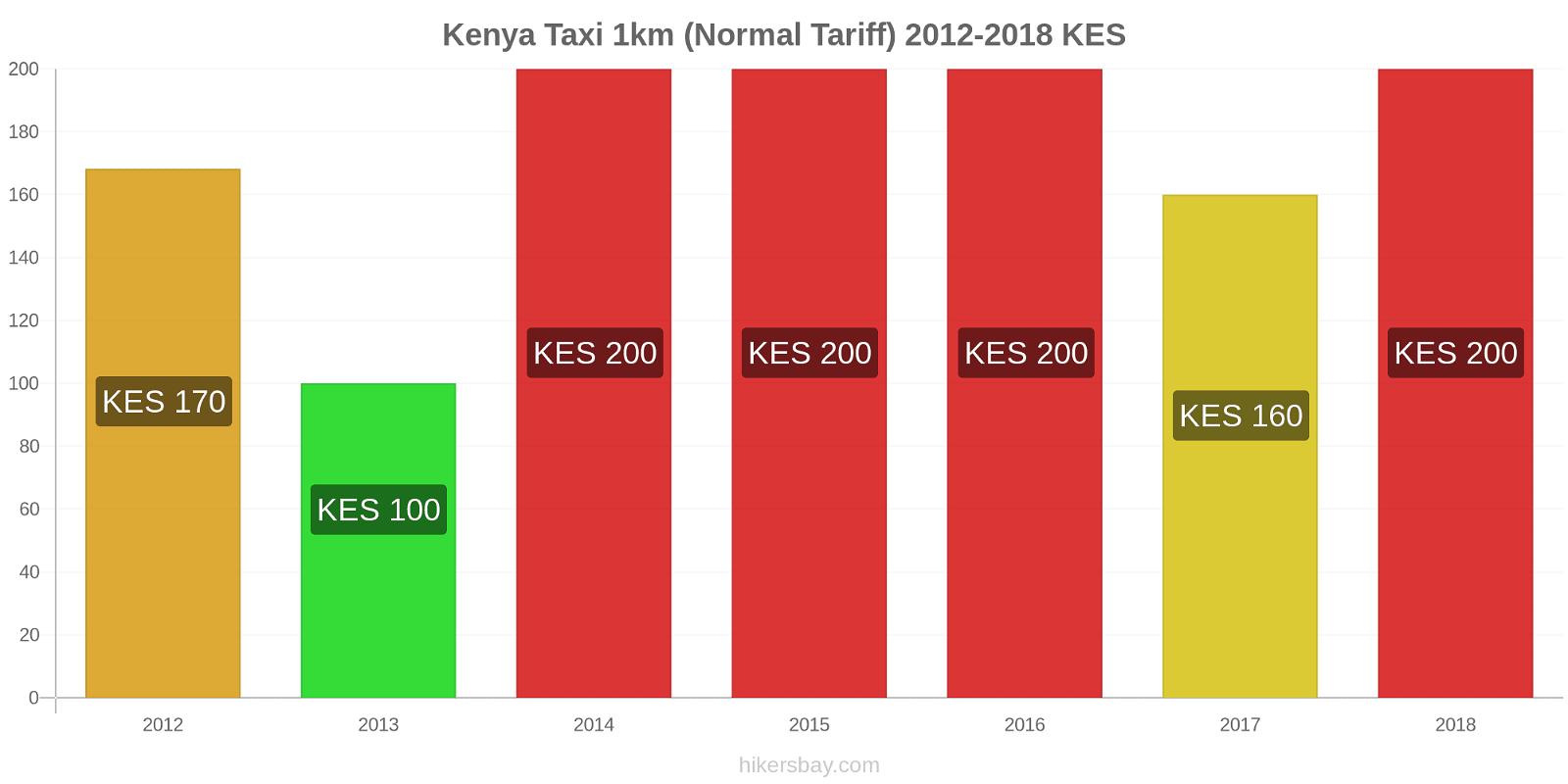 Kenya price changes Taxi 1km (Normal Tariff) hikersbay.com