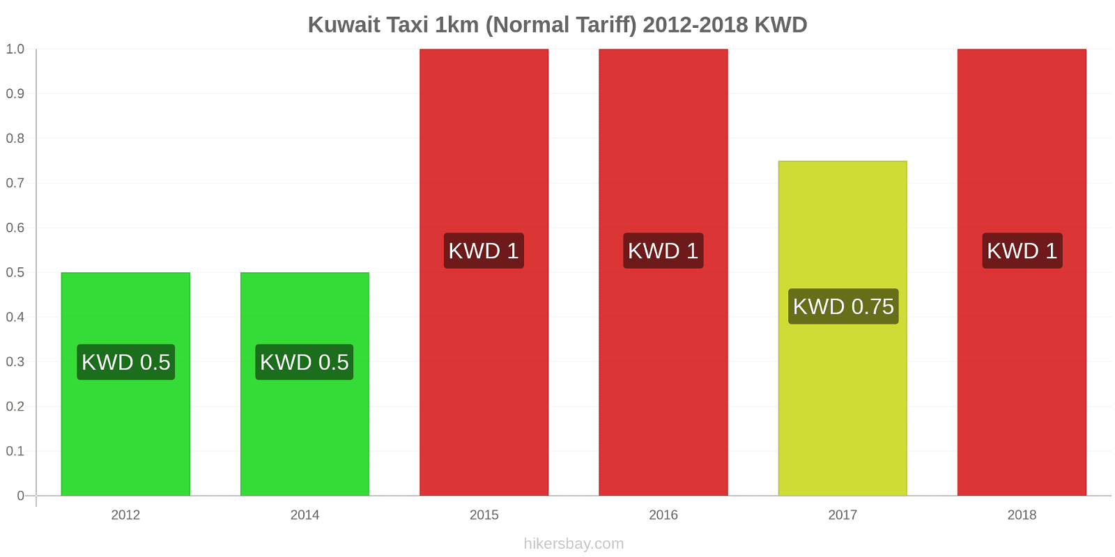 Kuwait price changes Taxi 1km (Normal Tariff) hikersbay.com