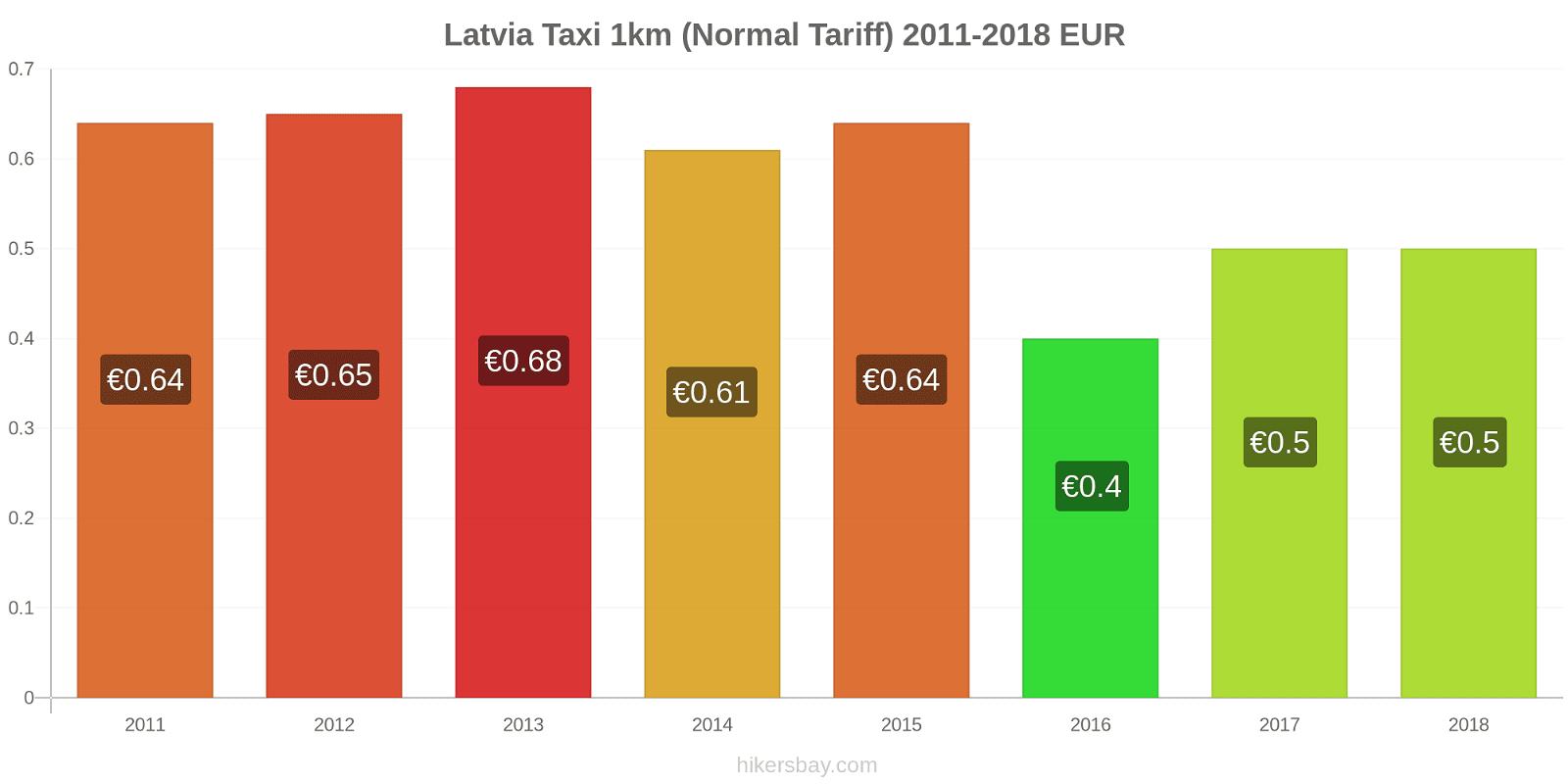 Latvia price changes Taxi 1km (Normal Tariff) hikersbay.com