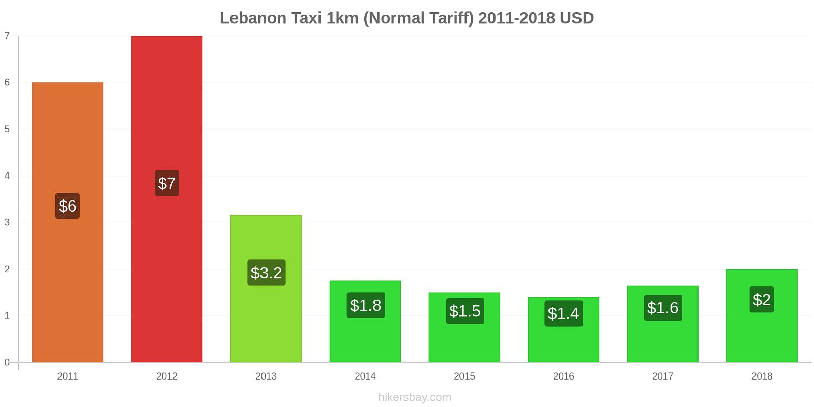 Lebanon price changes Taxi 1km (Normal Tariff) hikersbay.com