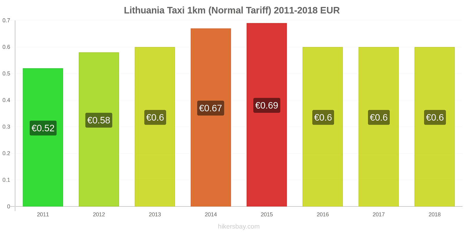 Lithuania price changes Taxi 1km (Normal Tariff) hikersbay.com