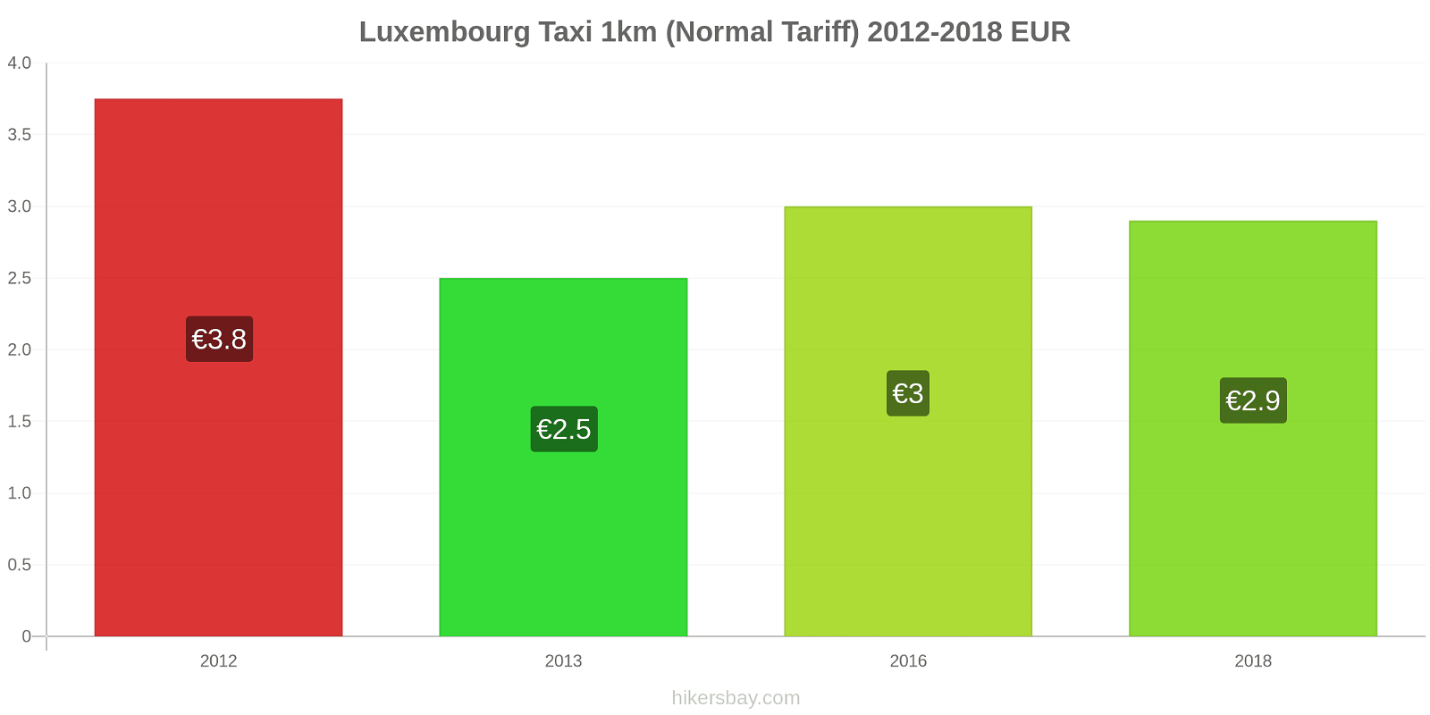 Luxembourg price changes Taxi 1km (Normal Tariff) hikersbay.com