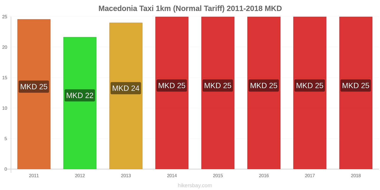 Macedonia price changes Taxi 1km (Normal Tariff) hikersbay.com