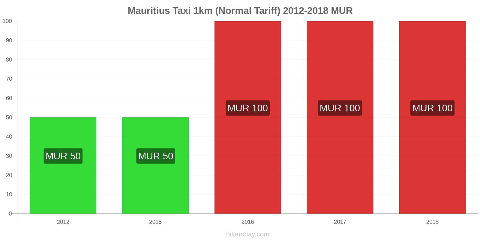 Mauritius price changes Taxi 1km (Normal Tariff) hikersbay.com