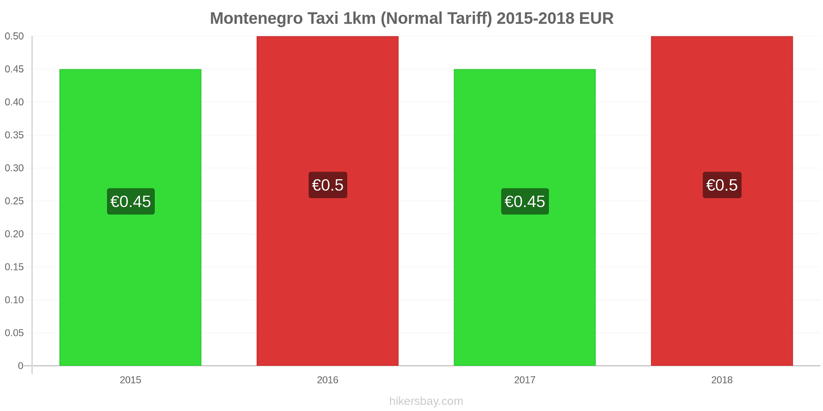 Montenegro price changes Taxi 1km (Normal Tariff) hikersbay.com