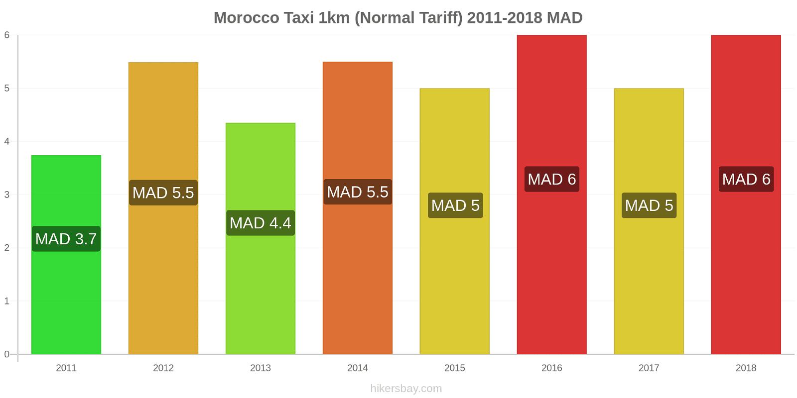 Morocco price changes Taxi 1km (Normal Tariff) hikersbay.com
