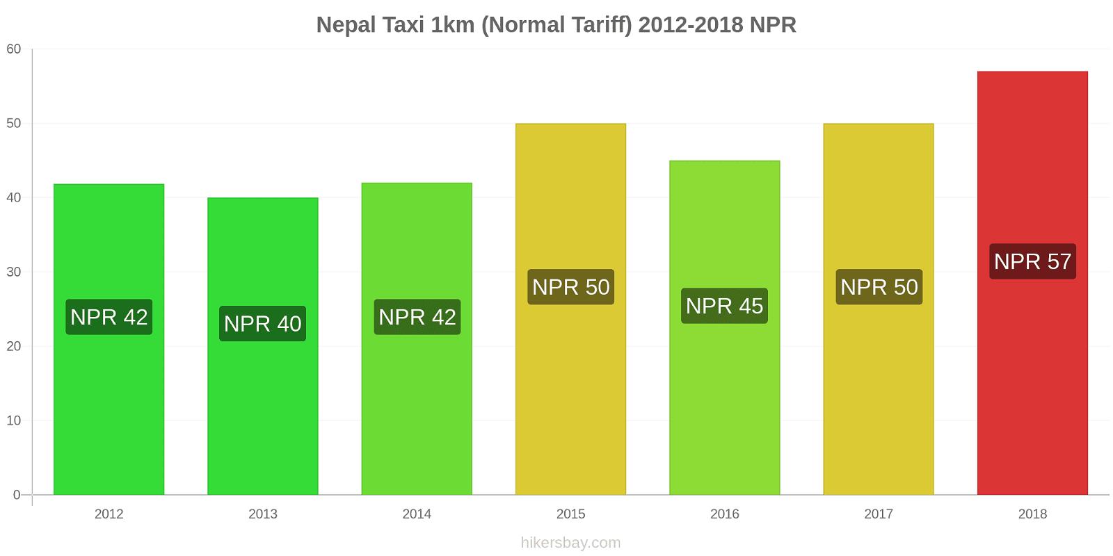 Nepal price changes Taxi 1km (Normal Tariff) hikersbay.com